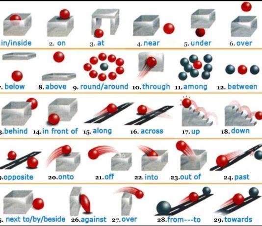 English Grammar, English Prepositions