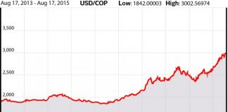USD-COP Exchange Rate