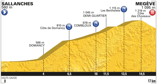 Tour De France 2016 Nairo Vs Froome And 196 Other Cyclists