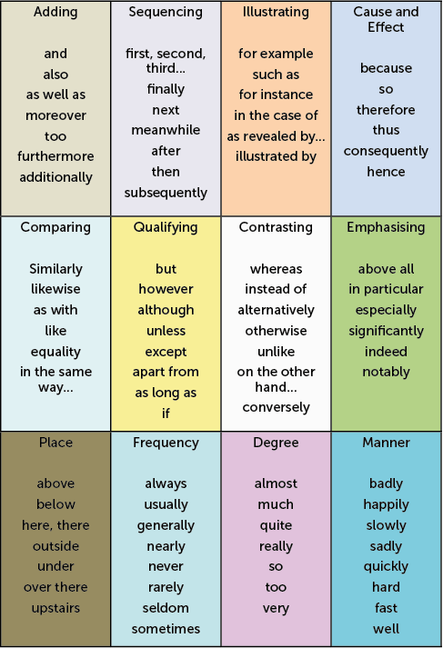 English adverbs