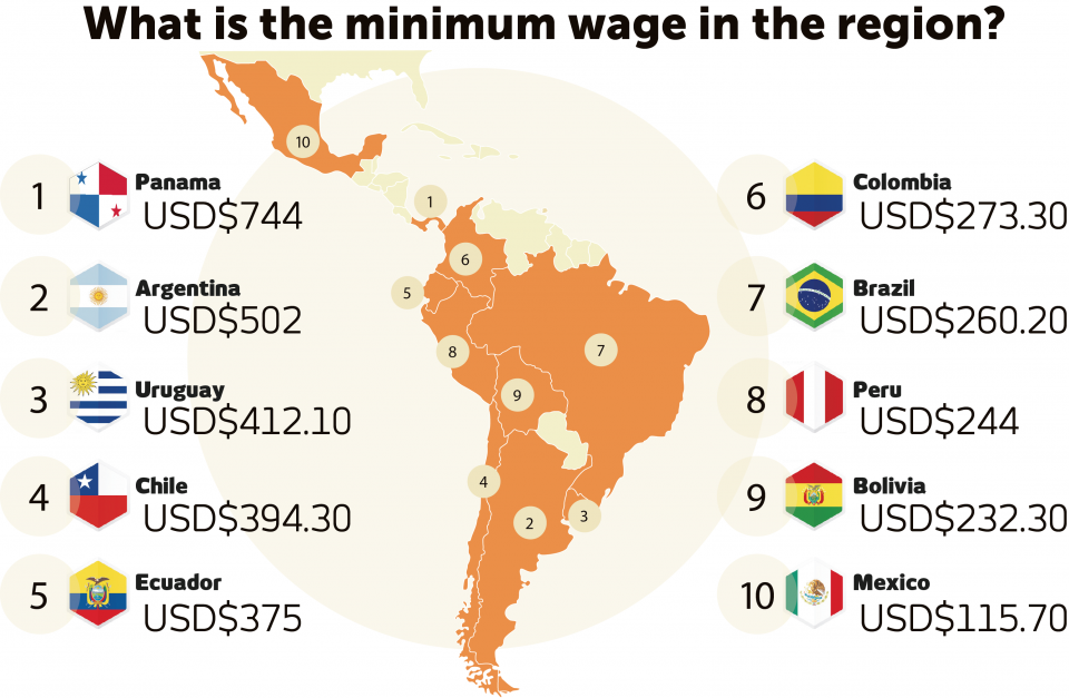 Colombia minumum wage