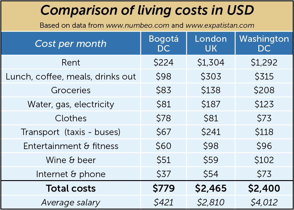 How much does it cost to live in Bogotá?