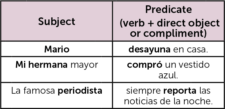 Basic Spanish Sentence Structures