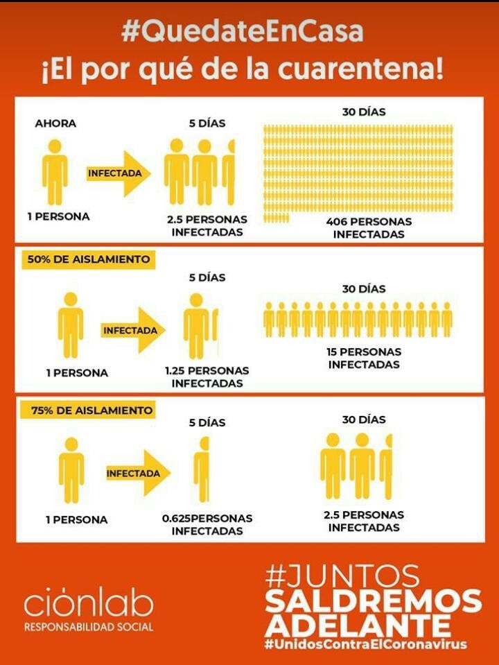 A graphic circulating on Colombian social media shows how isolation can slow the spread.