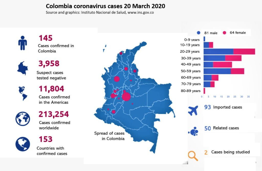 Corona virus cases in Colombia