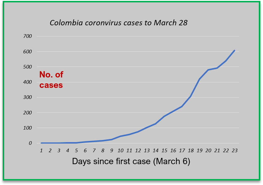 Coronavirus In Colombia March 28 Update