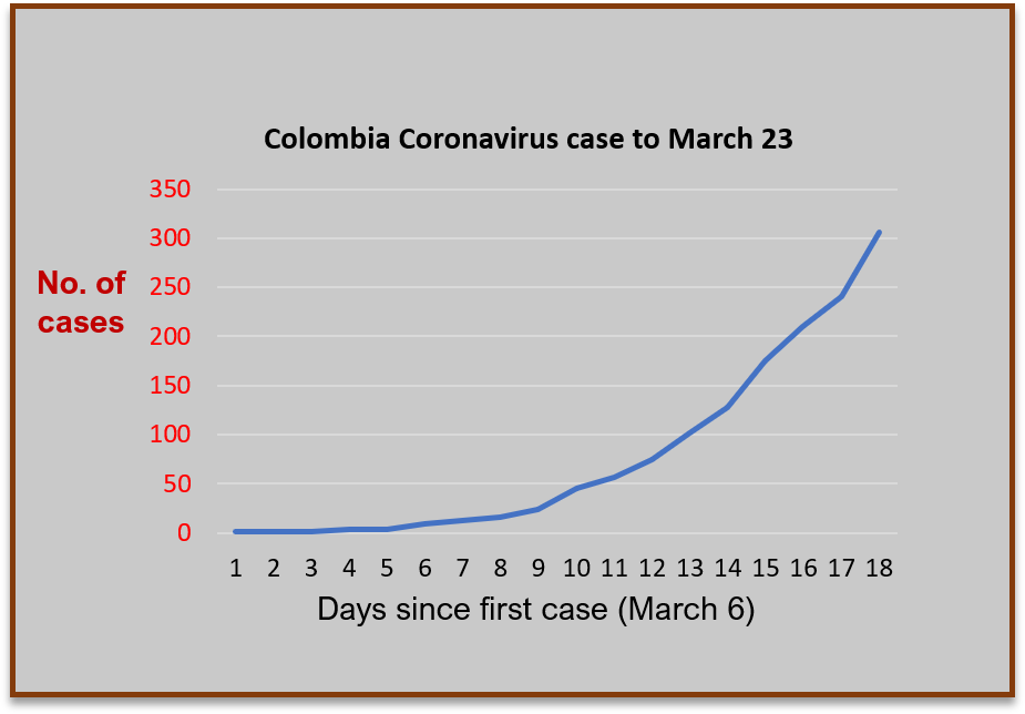 Graph of Colombia coronavirus cases to end of day March 23