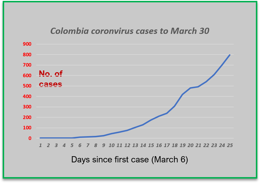 Coronavirus curve to March 30. Data from the INS