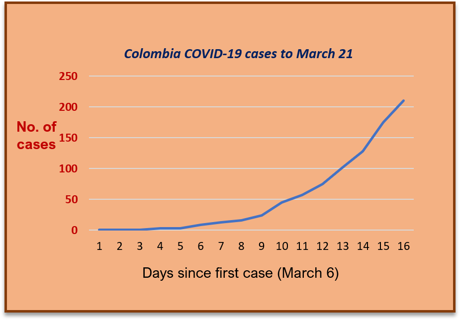 The only way is up...graph showing Colombia coronavirus cases to March 21