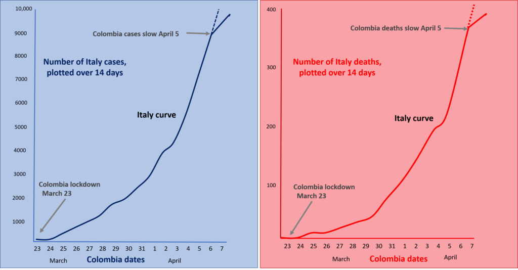 Predictive graph of cases and deaths if Colombia follows the same path as Italy in terms of coronavirus outbreak. With our early lockdowns, we should see the line start to level off by in the first week of April.