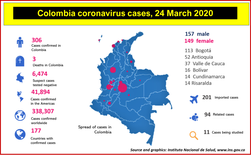 Coronovirus in Colombia, data to end of day March 23, 2020. Source: INS