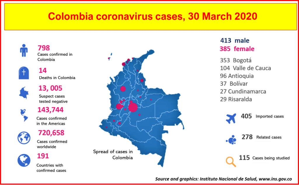 COVID-19 cases have risen in Colombia to 798 by March 30.