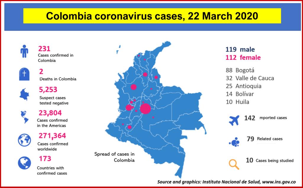 Coronavirus cases in Colombia