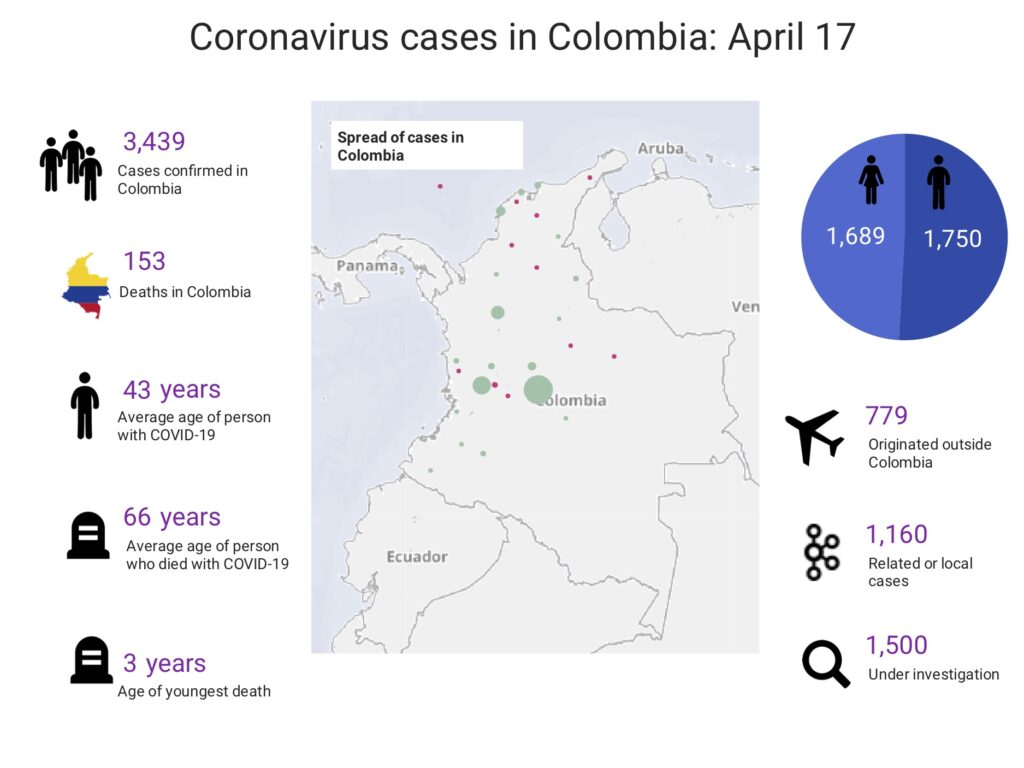 Coronavirus cases in Colombia until April 17.