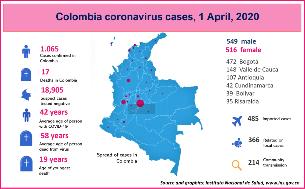 Coronavirus cases in Colombia to April 1. Source: INS
