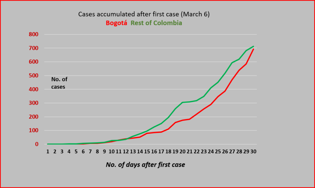 Bogotá v The Rest of Colombia in terms of coronavirus cases: data source INS