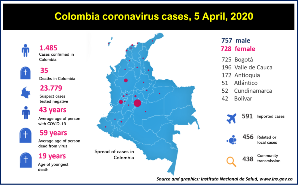 COVID-19 cases reported to April 5 by Instituo Nacinional de Salud www.ins.gov.co