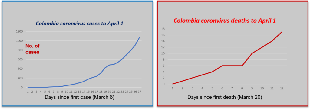 Curves are on the up....Colombia's cases and deaths plotted since first notification.