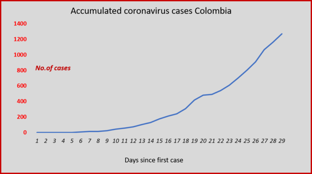 Colombia's coronavirus curve is showing slight signs of flattening. Data: INS