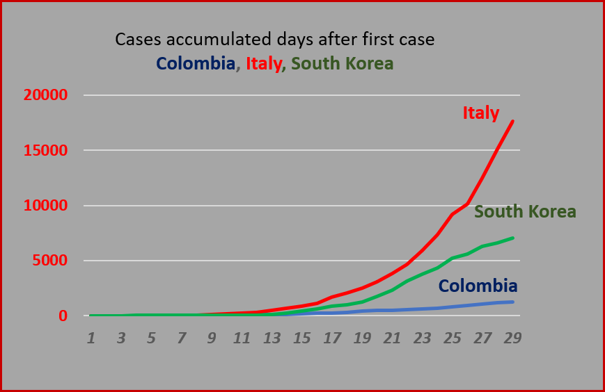 COVID-19 cases in Colombia plotted against curves for Italy and South Korea.  Sources: INS and Worldometer.