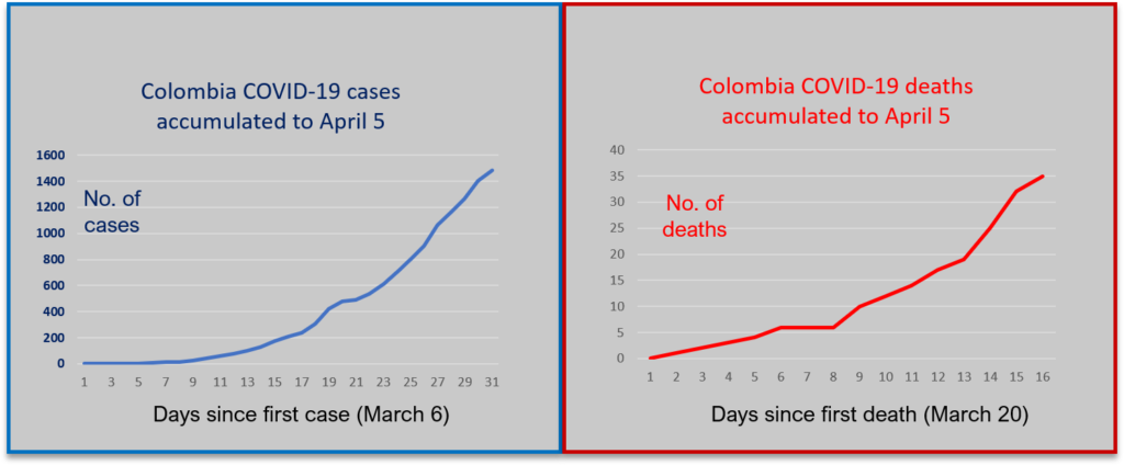 Graphs showing COVID-19 cases in Colombia to April 5. Source: INS