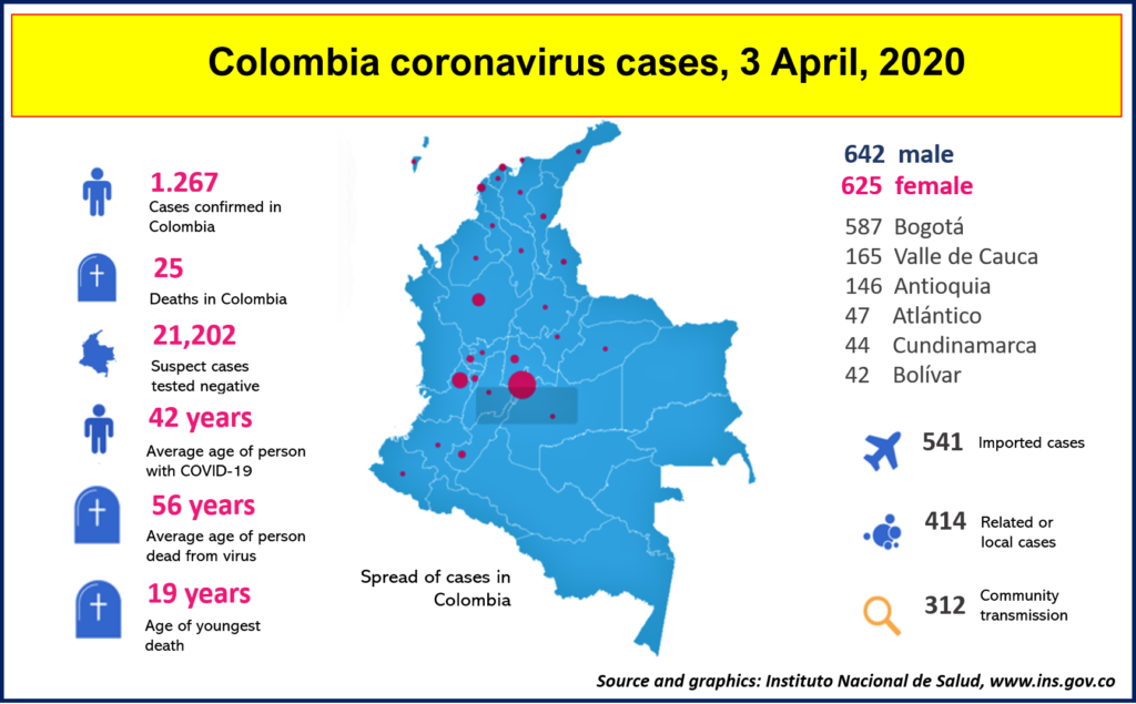 COVID-19 confirmed cases to April 3. Source and graphic: INS Colombia www.ins.gov.co