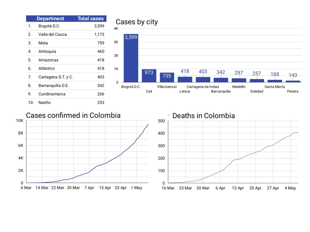 Graphics on the coronavirus in Colombia