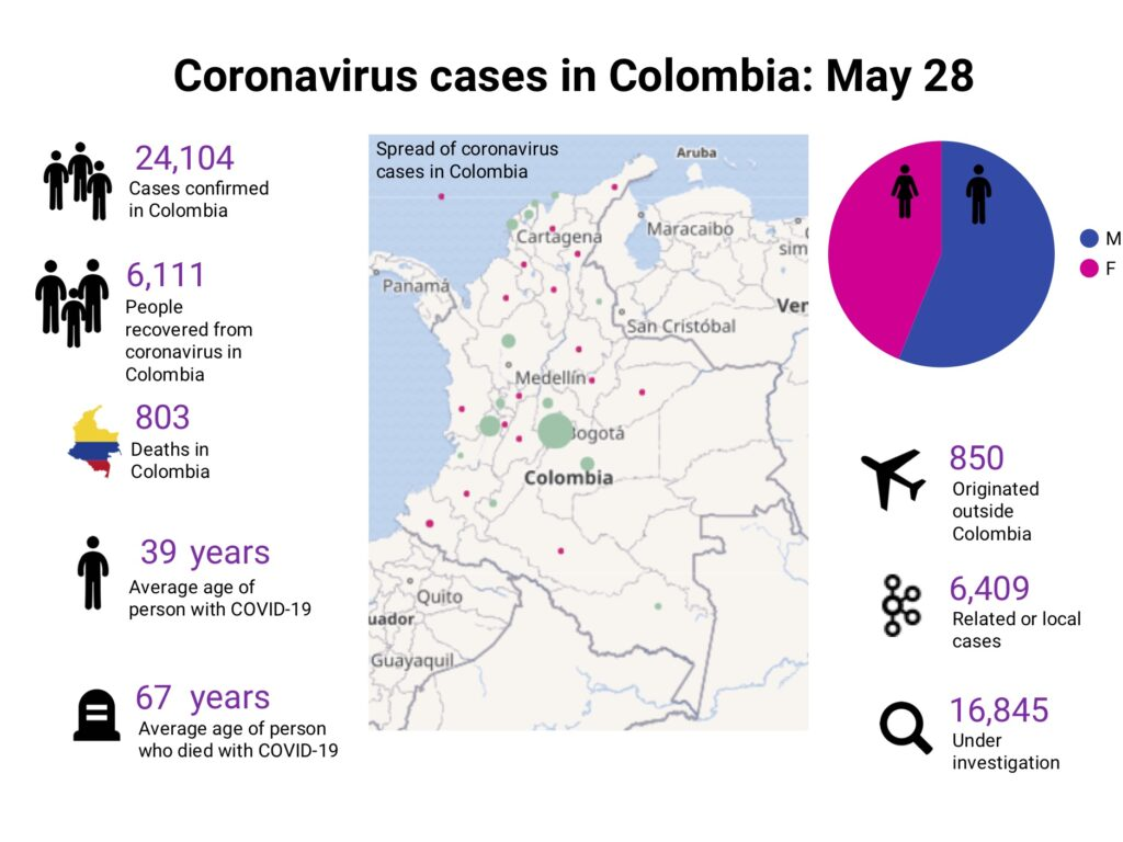 Coronavirus in Colombia. Data source: INS